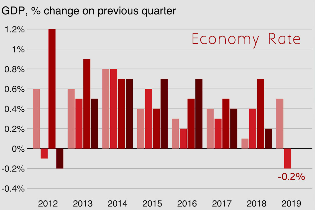 Since 2012 growth of UK falls 0.2%, its worst performance