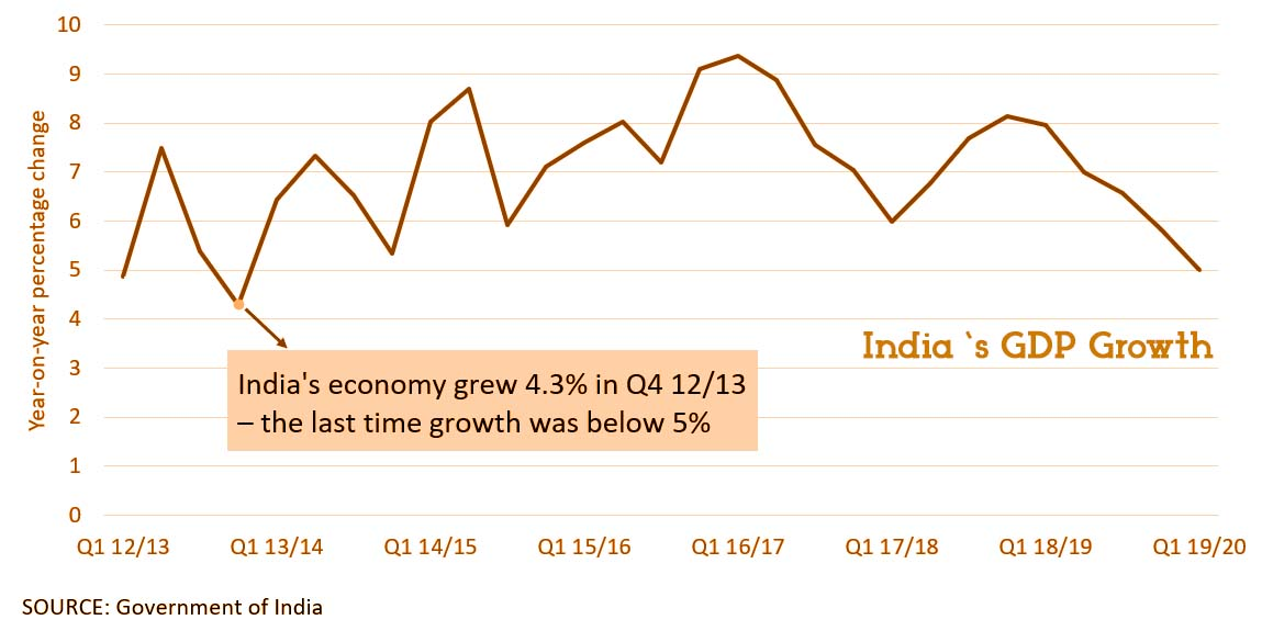GDP Growth of India falls to sluggish price since 2013