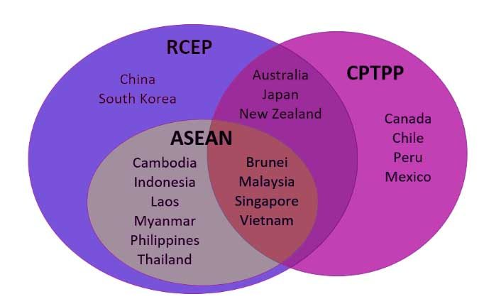 Trade groupings involving Asia Pacific countries