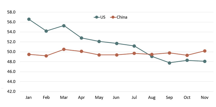 Manufacturing Downturn of the U.S. and China