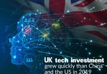 UK tech investment grew quickly than China and the US in 2019
