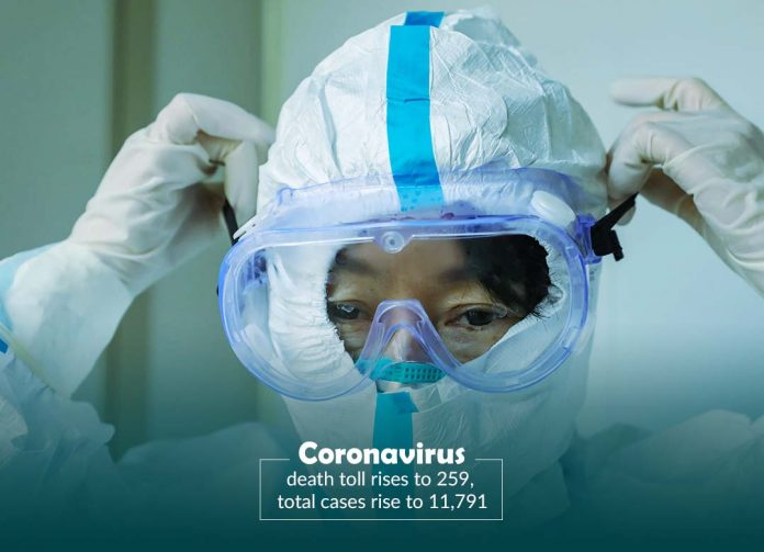 Coronavirus death toll rises to 259, infected cases rise to 11,791